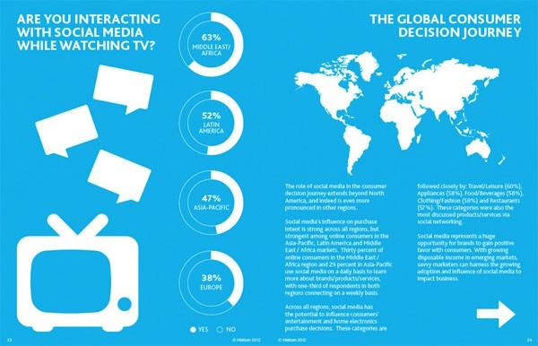 Social Report 2012