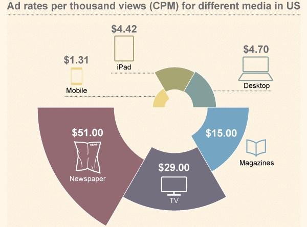 Pubblicità e CPM: prima la carta, ultimo il mobile!