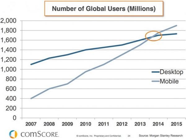 Web Marketing, SEO e Social: trend per il 2014?