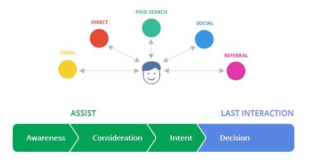 il processo decisionale del cliente e-commerce