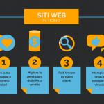 Siti web in ticino: le opportunità da prendere al volo!