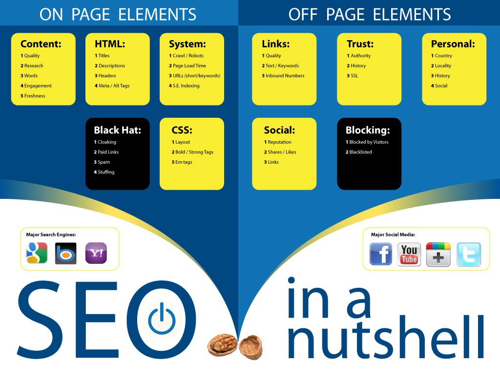 seo-off-page-gsite