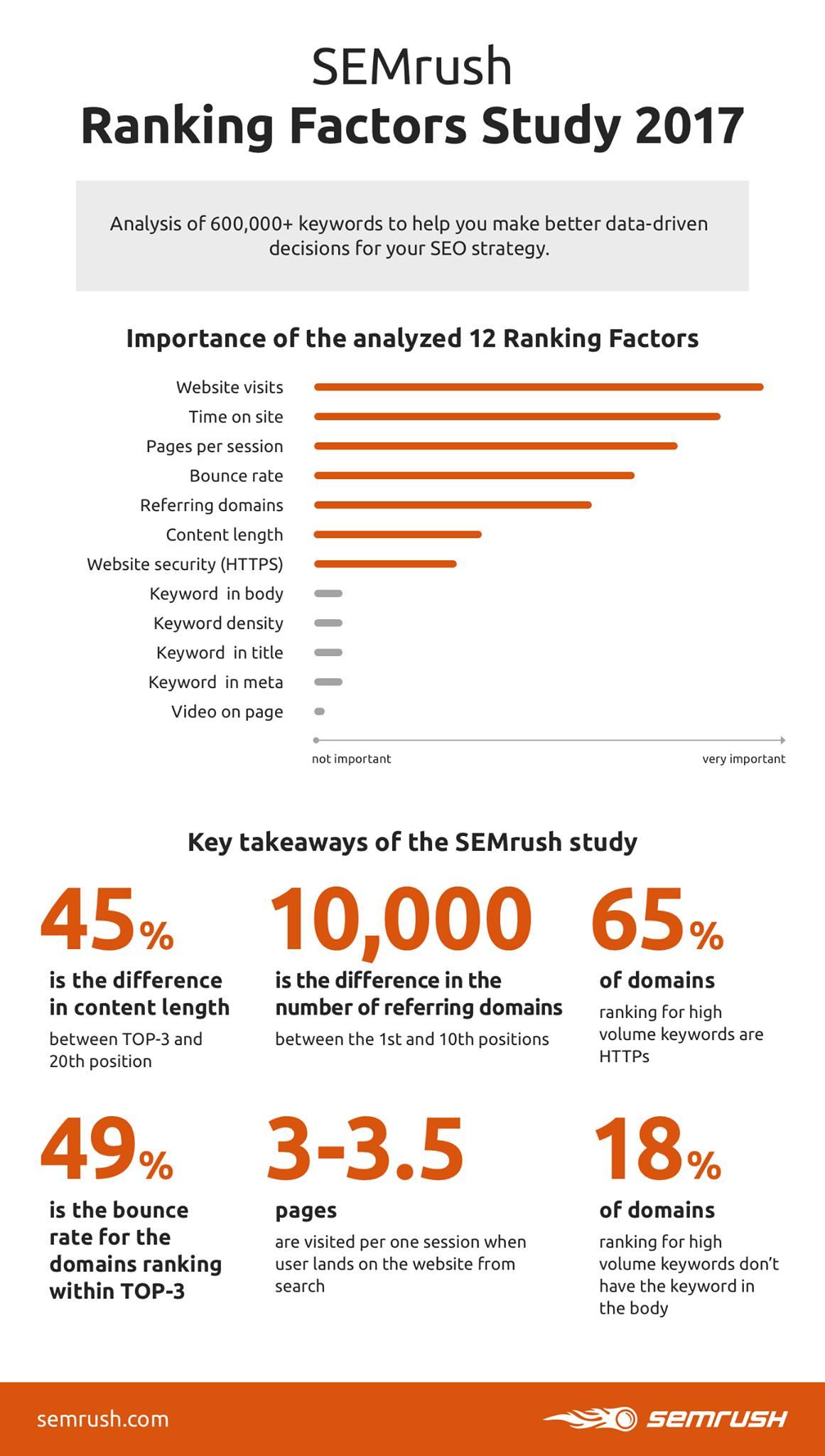 infografica-semrush