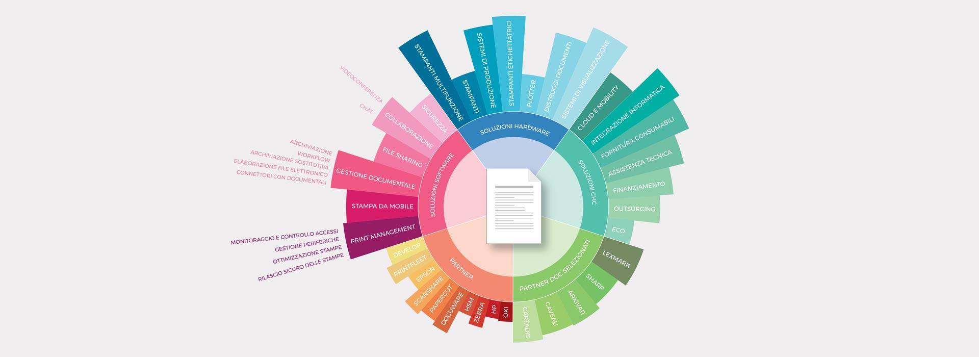 CHC Business Solutions grafico soluzioni documentali